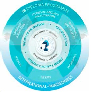 Introducing the International Baccalaureate Diploma Programme